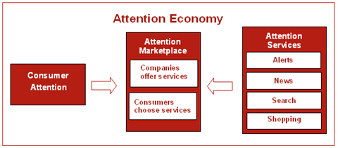 AttentionEconomy_concept.png